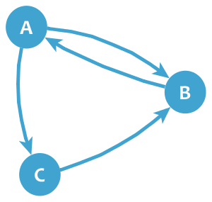 Directed graph example