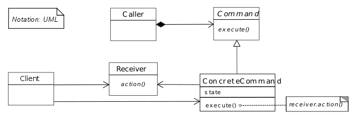Uml Design Pattern Command