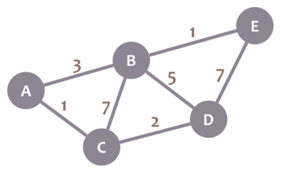 Graph example
